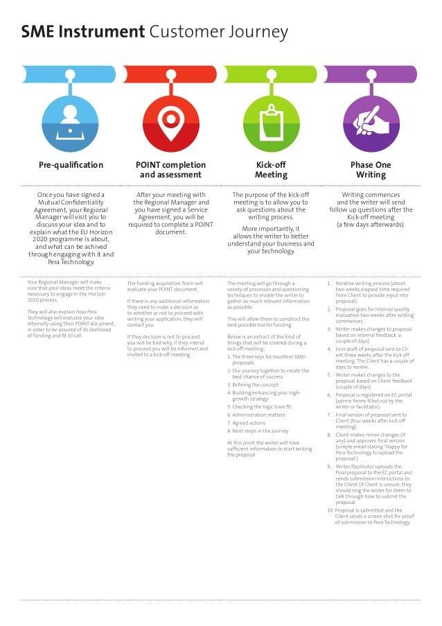Horizon 2020 SME instrument   customer journey for applicants Slide 2