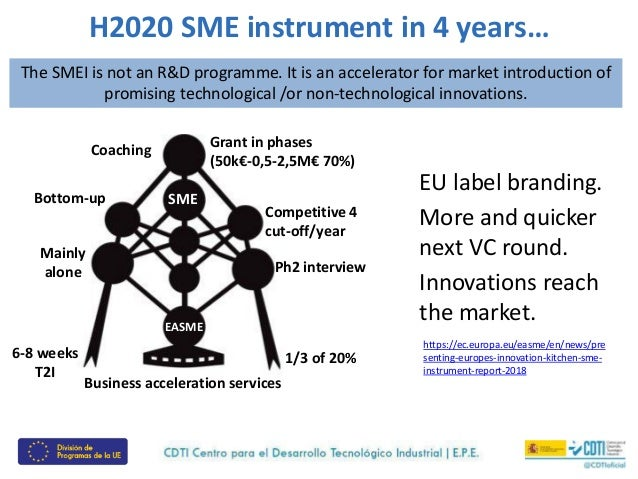 The 7 differences betweent the H2020 SMEI and the EIC Accelerator Slide 3