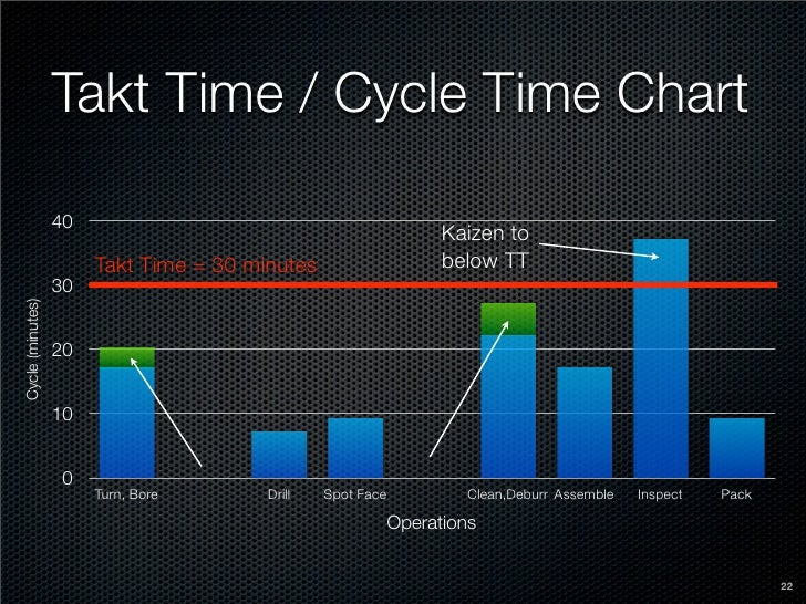 takt time What is takt time definition: takt time-- the desired time between units of production output, synchronized to customer demand the concept carries backward through.