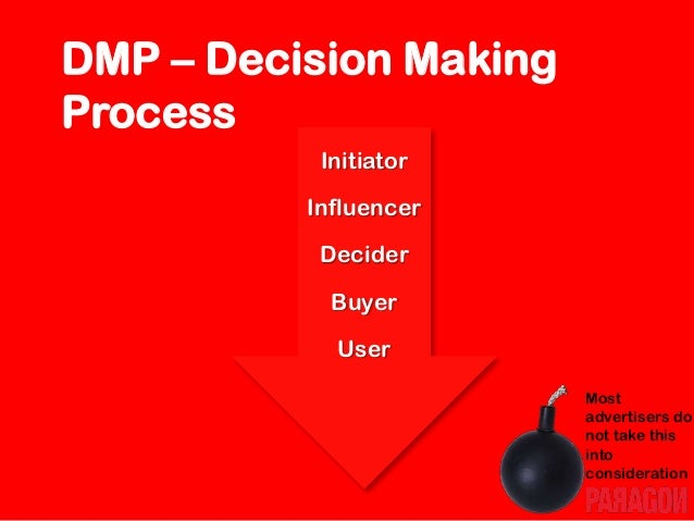 Stages of the Buying Decision Process Problem Recognition Information Search Evaluation of Alternatives Purchase Decision ...