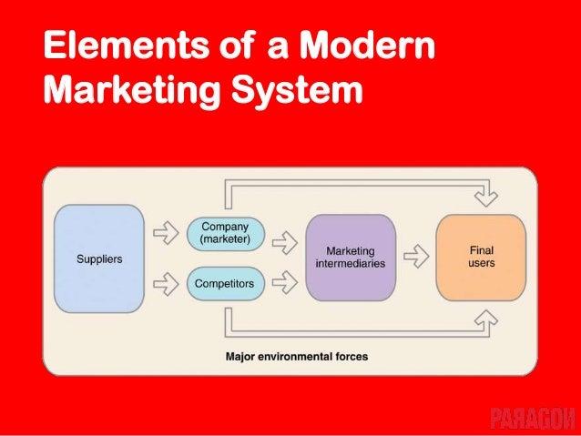 Components of Strategic Marketing