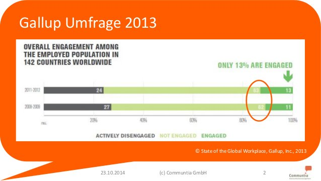 Gallup Umfrage 2013  © State of the GlobalWorkplace, Gallup, Inc., 2013  23.10.2014 (c) Communtia GmbH 2