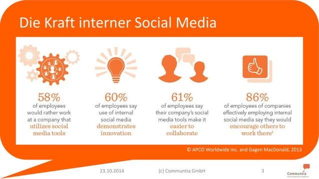 Die Kraft interner Social Media  © APCO Worldwide Inc. and Gagen MacDonald, 2013  23.10.2014 (c) Communtia GmbH 3