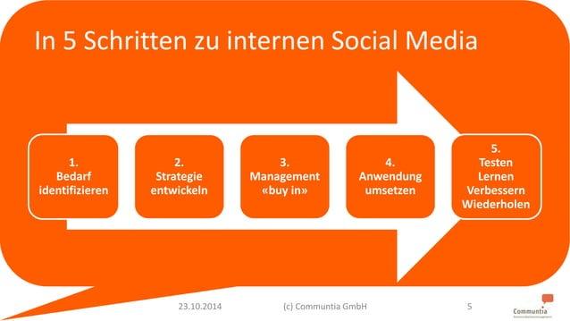 In 5 Schritten zu internen Social Media  1.  Bedarf  identifizieren  2.  Strategie  entwickeln  3.  Management  «buy in»  ...