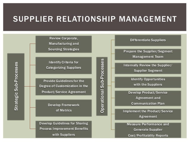 strategies for supplier relationship management Sustainability, preferred customer strategies, and supplier management   supplier relationship management (srm) solutions, conduct surveys, and  evaluate.