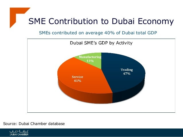 contribution in sme Questionnaires to 200 respondents operating within the sme businesses data  collected  the findings of the study showed that smes contribute immensely to.