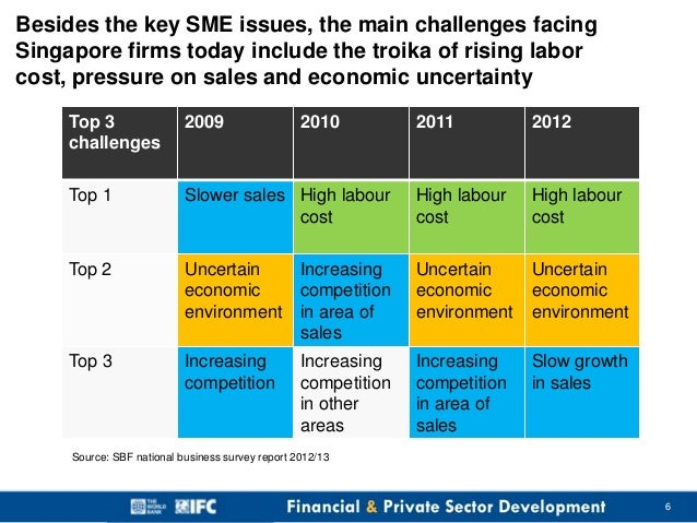 challenges facing growth of smes in kenya Growth and job creation, smes are facing more challenges around the world in   to analyze the external and internal factors affecting the growth of smes in.