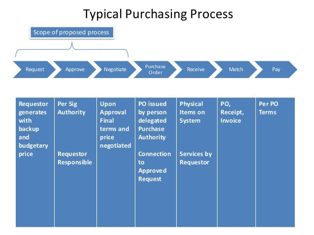 purchasing process Many organizations are beginning to re-evaluate their purchasing processes, and identify new types of e-procurement tools that will meet their needs.