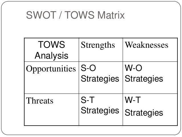 strength weaknesses opportunities threats swot analysis for sony Therefore, swot analysis is a useful aid to do that the analysis is used at the beginning of strategic decision-making where it provides the basic framework ( hamel & prahalad 1994) swot creates lists of strengths, weaknesses, opportunities and threats where an organizations use these to generate.