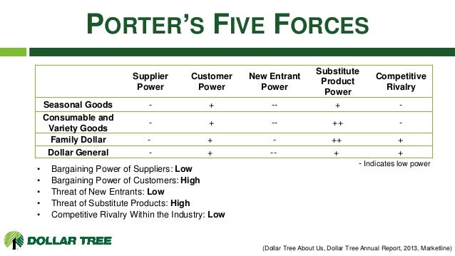 porters 5 force model of harley davidson Porter's five forces is a model used to explore the competitive environment in which a product or company operates michael porters 5 a sixth force could.