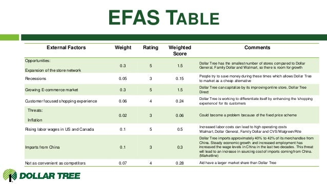 efas ifas table Add the weighted scores to obtain the total weighted score for the farm in the  weighted score column this tells how well the farm is responding generally to  the.