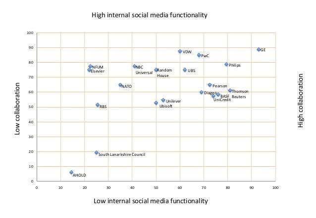 High internal social media functionality 100  90  VDW  GE PwC  80  Low collaboration  70  Philips Random House  UBS  High ...