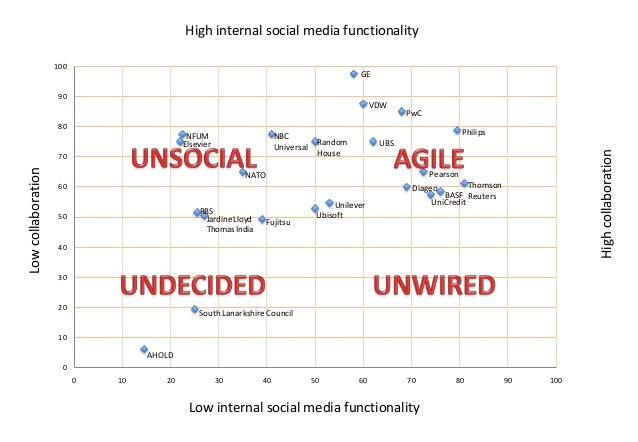 High internal social media functionality 100  GE  90  VDW  PwC  80  Low collaboration  70  Philips Random House  UBS  High...
