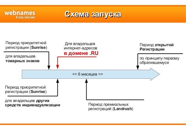 Схема запускаСхема запуска << 6 месяцев >> Период приоритетной регистрации (Sunrise) для владельцев товарных знаков Для вл...