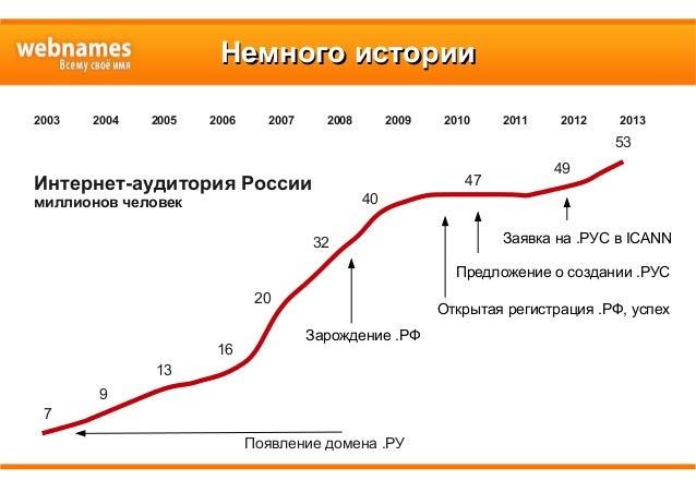 Немного историиНемного истории Появление домена .РУ Интернет-аудитория России миллионов человек 2003 2004 2005 2006 2007 2...