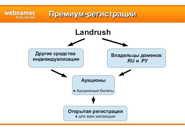 Премиум-регистрацииПремиум-регистрации Landrush Другие средства индивидуализации Владельцы доменов .RU и .РУ Аукционы ● Ау...