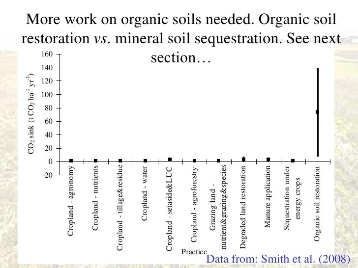 monitoring soil carbon stock changes pete smith