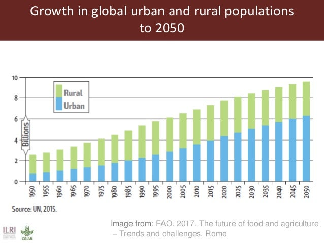 Global food and nutrition security to population stabilization: Contributions of the developing world's livestock sector Slide 3