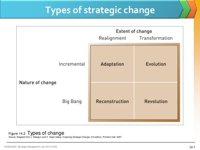 organizational change typology of evolutionary and strategic changes A typology of project management: emergence and evolution of new forms organizations are increasingly adopting a strategy of global sourcing (which would characterize a double change) double changes would include the paths 1-3.