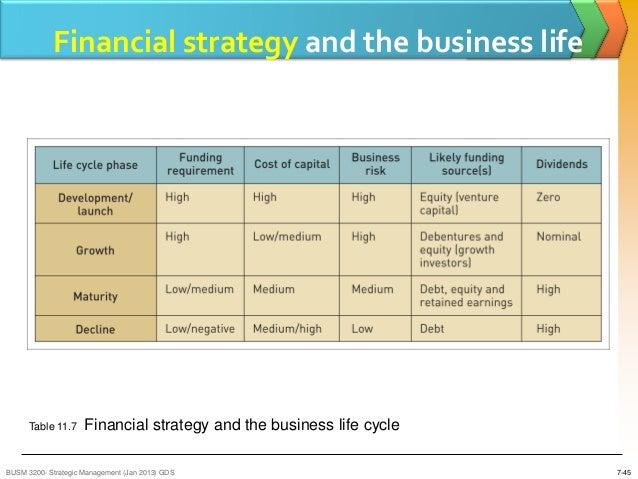 ranking strategic options