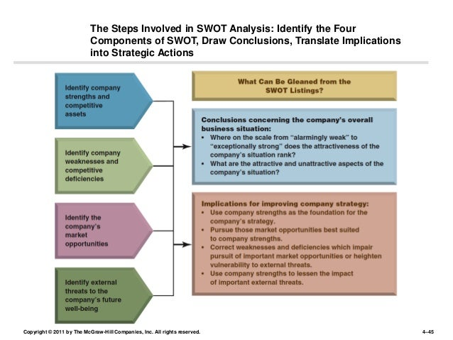 Google's SWOT Analysis & Recommendations