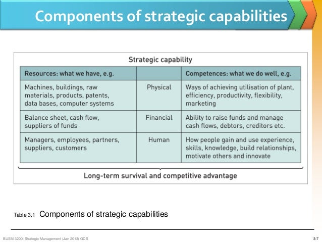 walmart resources and capabilities analysis