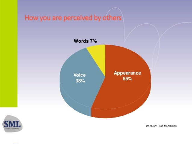 How you are perceived by others Appearance 55% Voice 38% Words 7% Research: Prof. Mehrabian