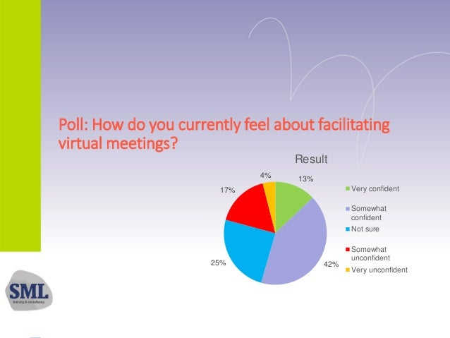 Poll: How do you currently feel about facilitating virtual meetings? 13% 42%25% 17% 4% Result Very confident Somewhat conf...