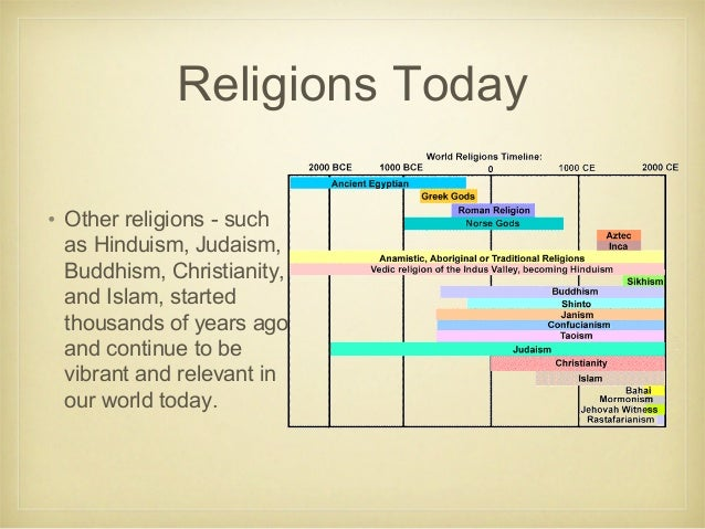 Introduction To World Religions - Religion in the world today