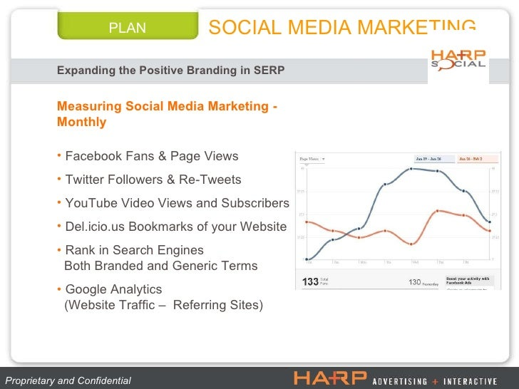 PLAN Expanding the Positive Branding in SERP SOCIAL MEDIA MARKETING Proprietary and Confidential  <ul><li>Measuring Social...