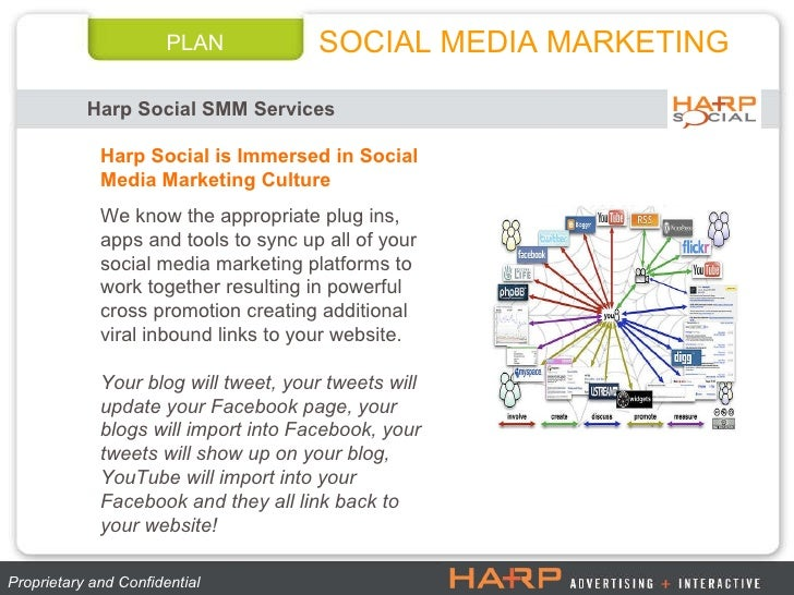 PLAN Harp Social SMM Services SOCIAL MEDIA MARKETING Proprietary and Confidential  Harp Social is Immersed in Social Media...