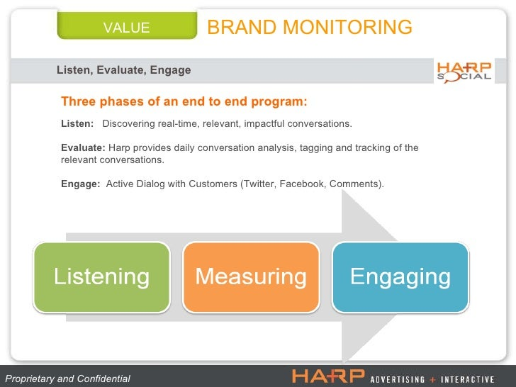 VALUE Listen, Evaluate, Engage  BRAND MONITORING Proprietary and Confidential  Three phases of an end to end program: List...