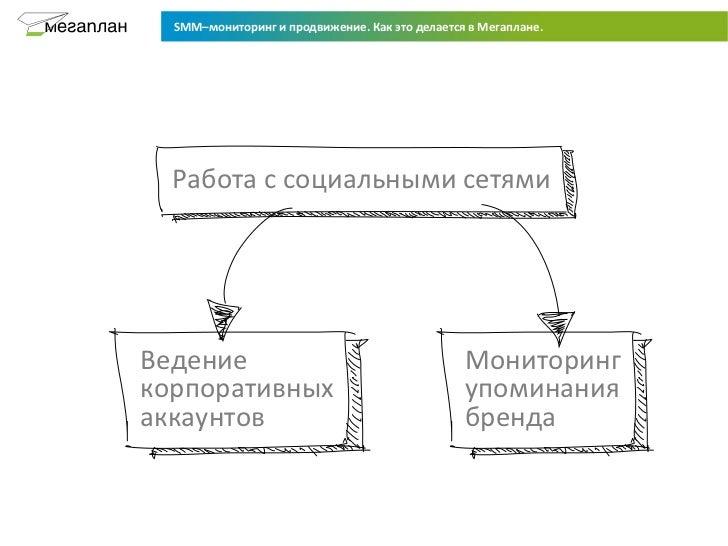 Smm   мониторинг и продвижение Slide 2