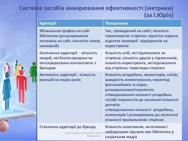 Система засобів вимірювання ефективності (метрики) (за І.Юрік) Критерії Показники Збільшення трафіка на сайт бібліотеки (р...
