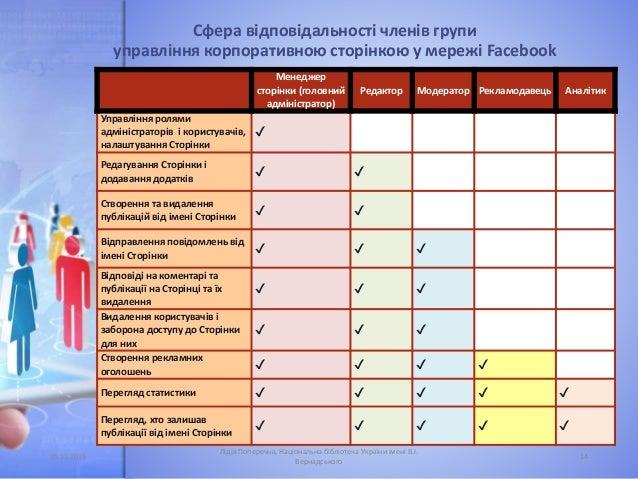 Сфера відповідальності членів групи управління корпоративною сторінкою у мережі Facebook Менеджер сторінки (головний адмін...