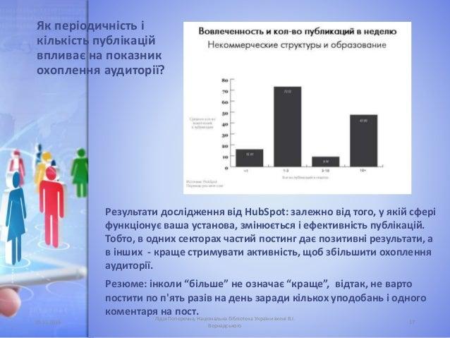 Як періодичність і кількість публікацій впливає на показник охоплення аудиторії? Результати дослідження від HubSpot: залеж...