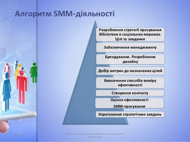 Алгоритм SMM-діяльності Розроблення стратегії просування бібліотеки в соціальних мережах. Цілі та завдання Брендування. Ро...