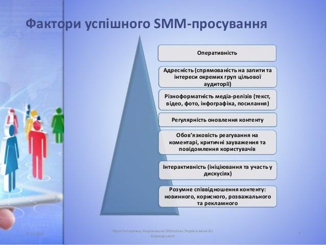 Фактори успішного SMM-просування Оперативність Адресність (спрямованість на запити та інтереси окремих груп цільової аудит...
