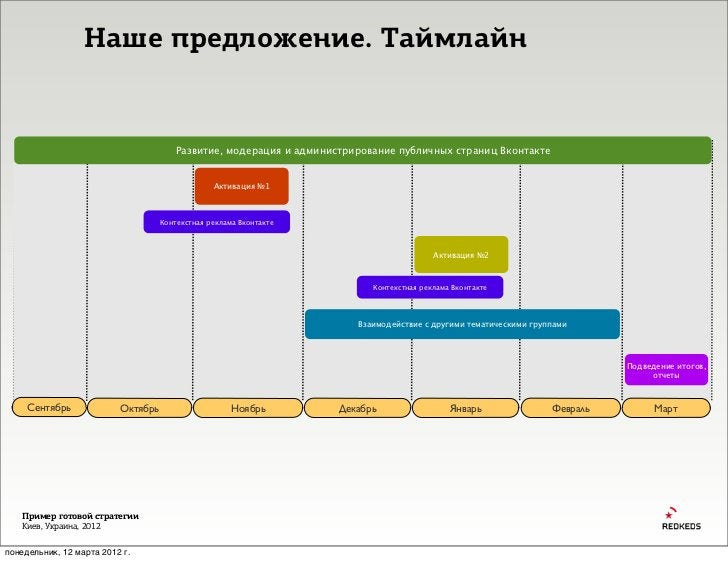 Наше предложение. Таймлайн                                        Развитие, модерация и администрирование публичных страни...