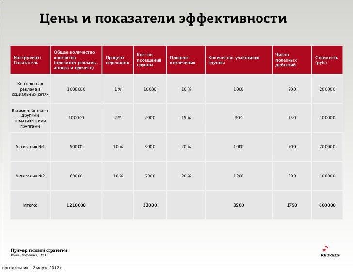 Цены и показатели эффективности                        Общее количество                                                   ...