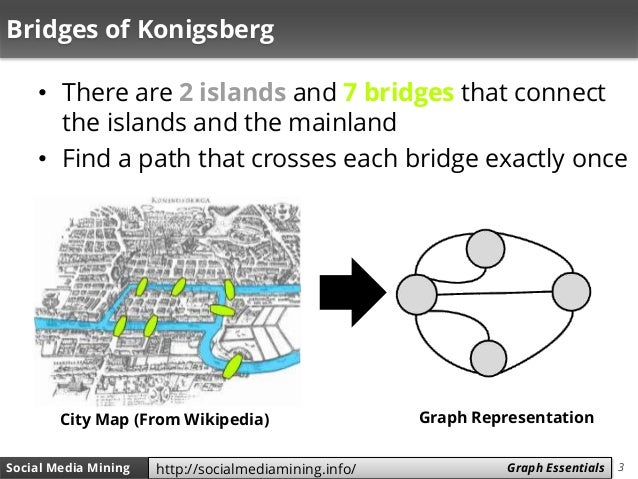Social Media Mining - Chapter 2 (Graph Essentials) Slide 3
