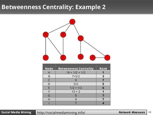 34Social Media Mining Measures and Metrics 34Social Media Mining Network Measureshttp://socialmediamining.info/ Betweennes...