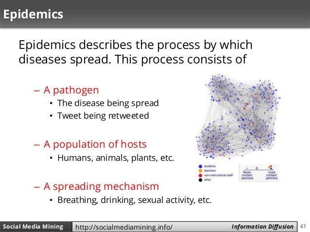 61Social Media Mining Measures and Metrics 61Social Media Mining Information Diffusionhttp://socialmediamining.info/ Epide...