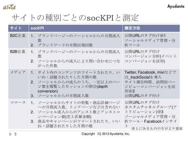 サイトの種別ごとのsocKPIと測定サイト     socKPI                                   測定方法B2C企業   1. ブランドページへのソーシャルからの月間流入                 公開...