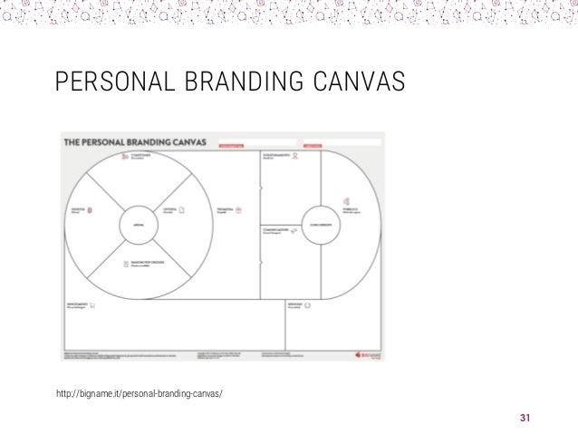 PERSONAL BRANDING CANVAS http://bigname.it/personal-branding-canvas/ 31