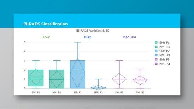 BI-RADS Classification MediumHighLow