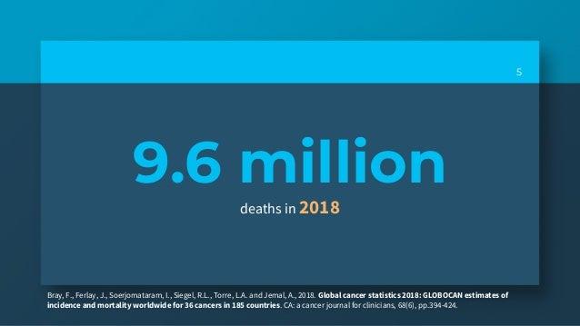9.6 million deaths in 2018 5 Bray, F., Ferlay, J., Soerjomataram, I., Siegel, R.L., Torre, L.A. and Jemal, A., 2018. Globa...