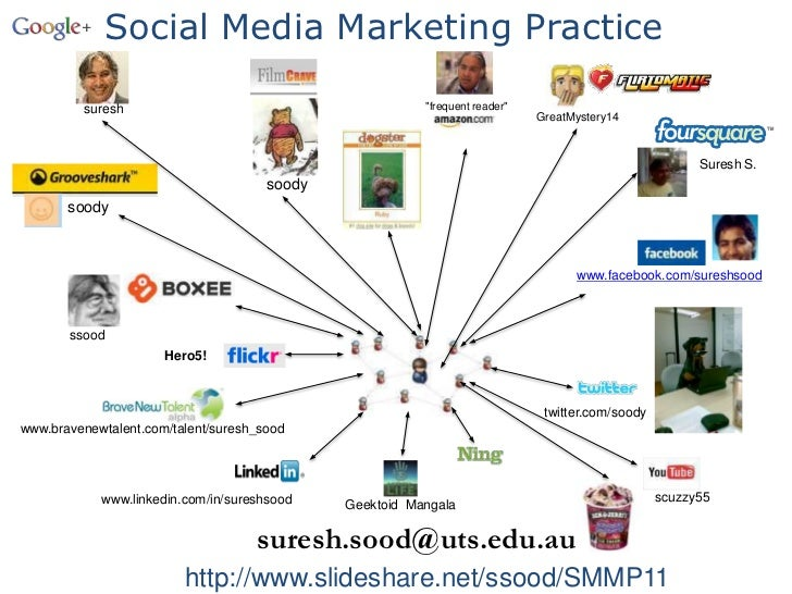 """Social Media Marketing Practice<br />""""frequent reader""""<br />suresh<br />GreatMystery14<br />Suresh S.<br />soody<br />sood..."""