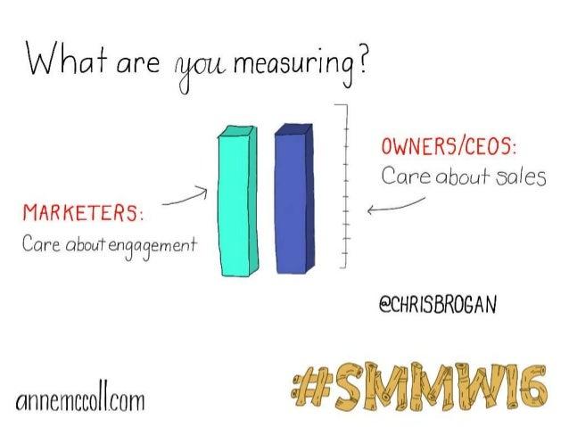 #SMMW16 Social Media Marketing World 2016 Sketchnotes Slide 3