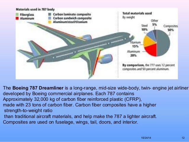 Uses Of Composites In Aircraft Structures Engineering Essay